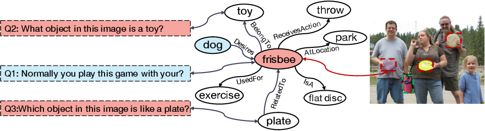 Figure 1 for Zero-shot Visual Question Answering using Knowledge Graph