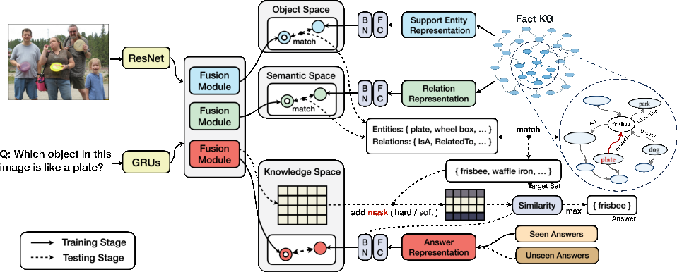 Figure 3 for Zero-shot Visual Question Answering using Knowledge Graph
