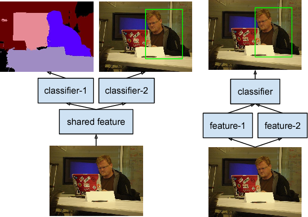 Figure 3 for StuffNet: Using 'Stuff' to Improve Object Detection