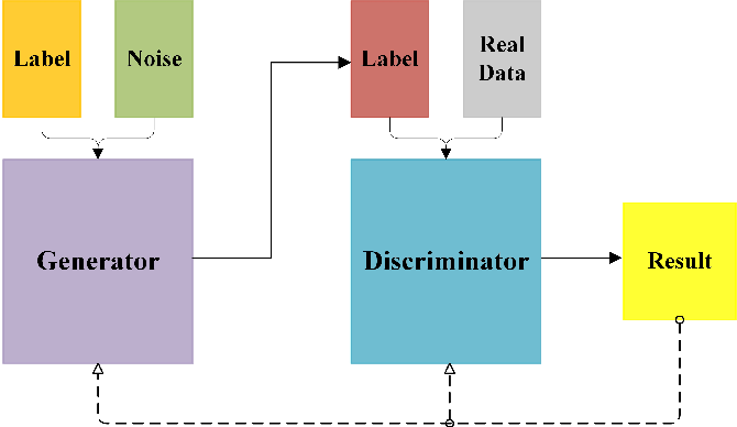 Figure 1 for Generative-Adversarial-Networks-based Ghost Recognition