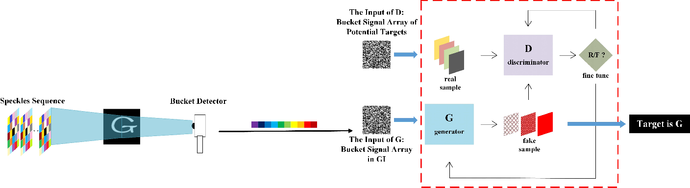 Figure 2 for Generative-Adversarial-Networks-based Ghost Recognition