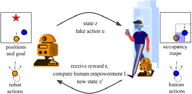 Figure 1 for Social navigation with human empowerment driven reinforcement learning