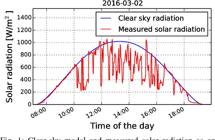 Figure 1 for Cloud Radiative Effect Study Using Sky Camera