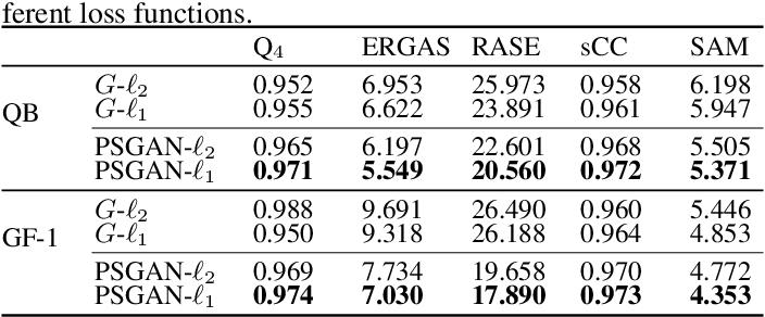 Figure 2 for PSGAN: A Generative Adversarial Network for Remote Sensing Image Pan-Sharpening