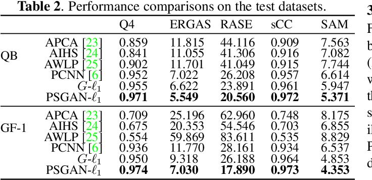 Figure 4 for PSGAN: A Generative Adversarial Network for Remote Sensing Image Pan-Sharpening