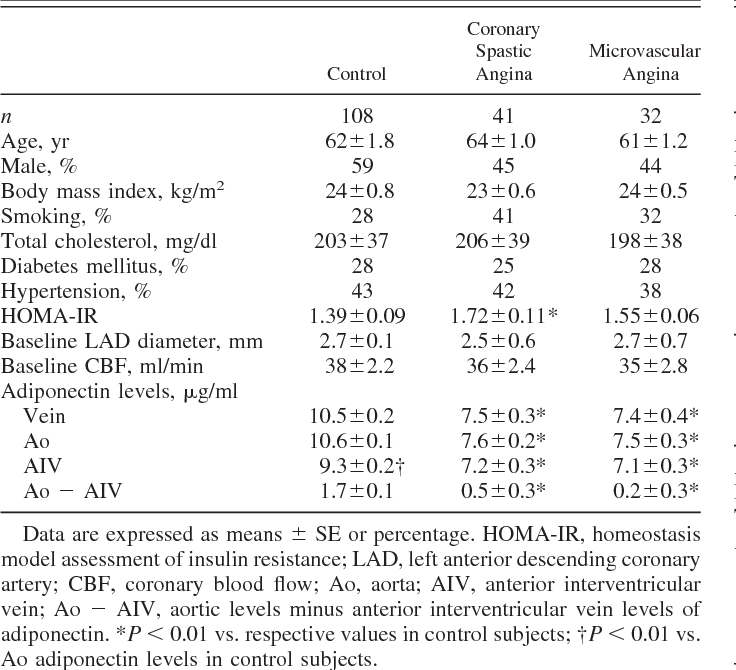 Table 1. Comparisons of clinical characteristics and adiponectin levels among control subjects, patients with coronary spastic angina, and those with microvascular angina