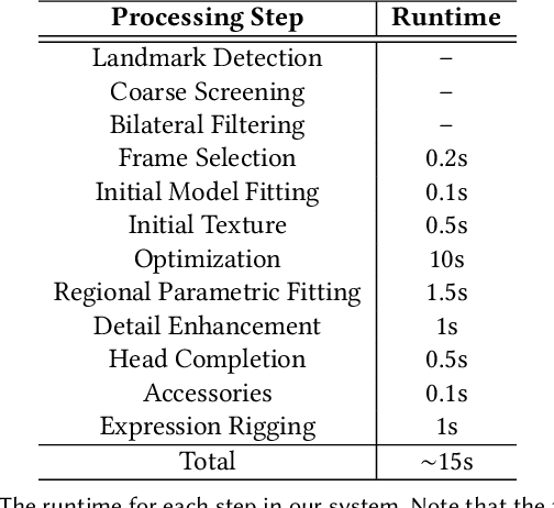 Figure 4 for High-Fidelity 3D Digital Human Creation from RGB-D Selfies
