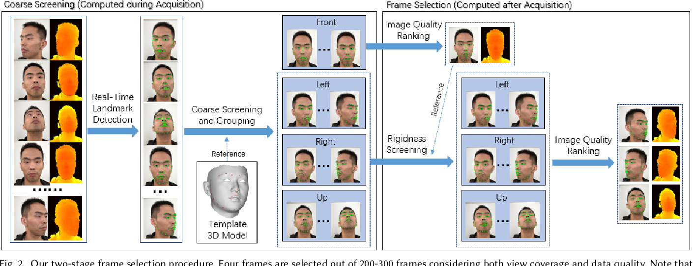 Figure 3 for High-Fidelity 3D Digital Human Creation from RGB-D Selfies