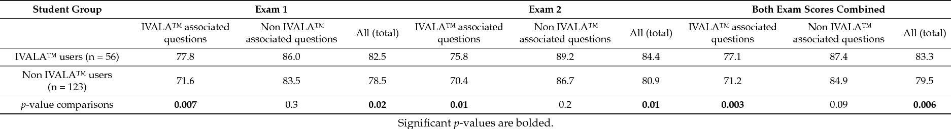 Computer Assisted Learning: Assessment of the Veterinary Virtual ...