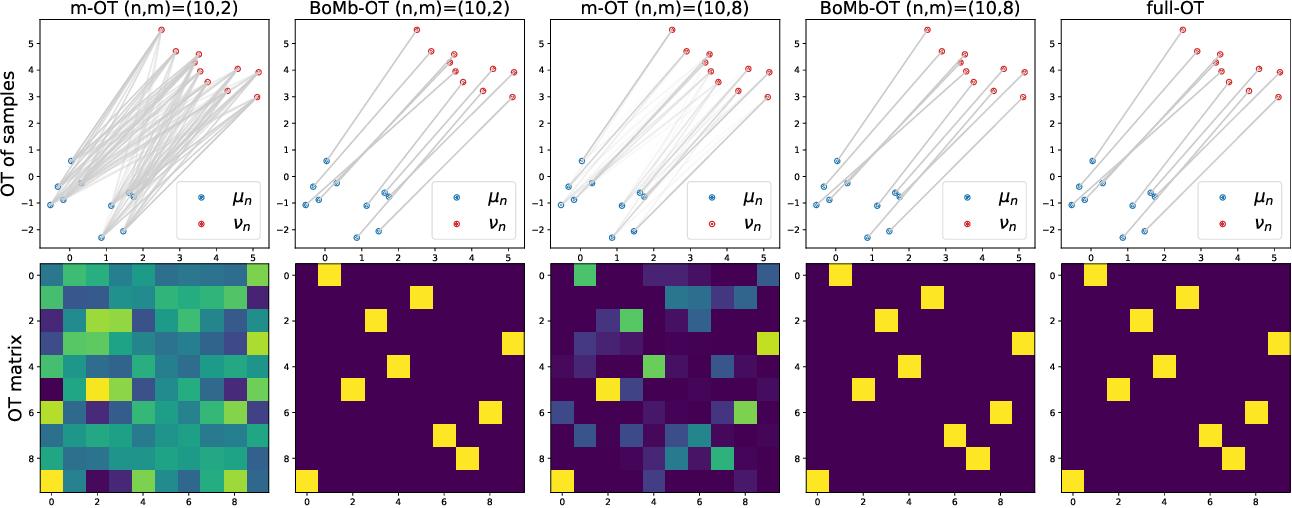 Figure 1 for BoMb-OT: On Batch of Mini-batches Optimal Transport