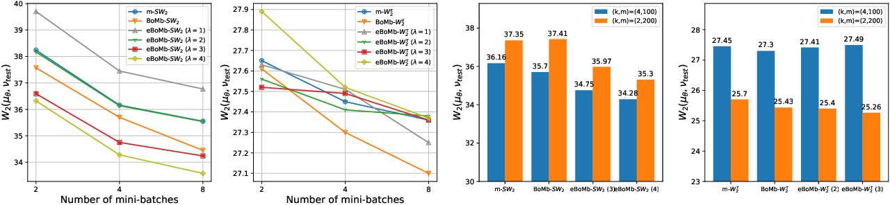 Figure 4 for BoMb-OT: On Batch of Mini-batches Optimal Transport