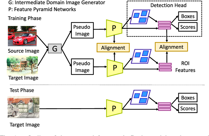 Figure 1 for AFAN: Augmented Feature Alignment Network for Cross-Domain Object Detection