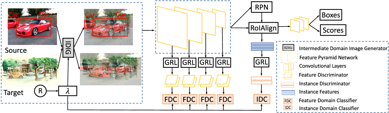 Figure 2 for AFAN: Augmented Feature Alignment Network for Cross-Domain Object Detection