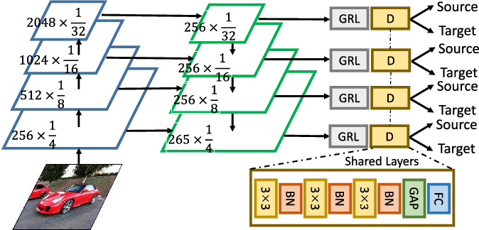 Figure 3 for AFAN: Augmented Feature Alignment Network for Cross-Domain Object Detection