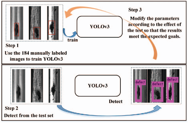 Figure 5 from Rail Surface Defect Detection Method Based on YOLOv3