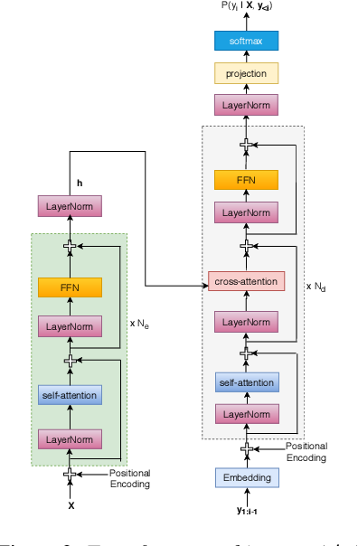 Figure 3 for Leveraging Text Data Using Hybrid Transformer-LSTM Based End-to-End ASR in Transfer Learning