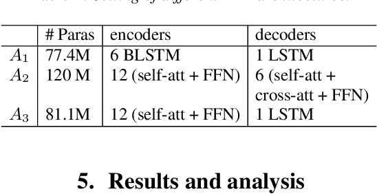 Figure 4 for Leveraging Text Data Using Hybrid Transformer-LSTM Based End-to-End ASR in Transfer Learning