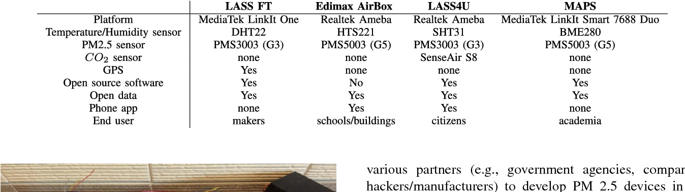 Table 3 from An Open Framework for Participatory PM2 5 Monitoring in