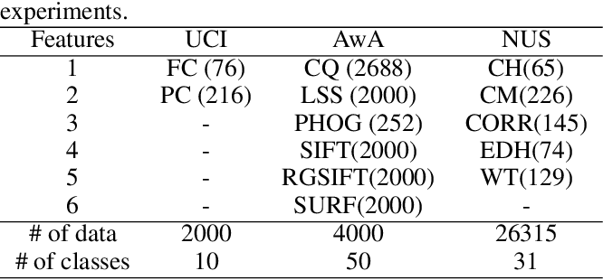 Figure 1 for Iterative Views Agreement: An Iterative Low-Rank based Structured Optimization Method to Multi-View Spectral Clustering