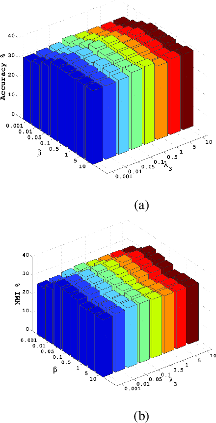Figure 2 for Iterative Views Agreement: An Iterative Low-Rank based Structured Optimization Method to Multi-View Spectral Clustering