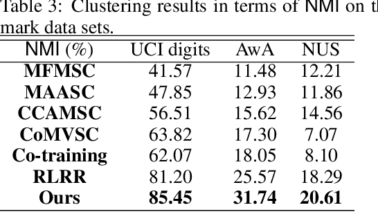 Figure 4 for Iterative Views Agreement: An Iterative Low-Rank based Structured Optimization Method to Multi-View Spectral Clustering