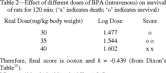 Table 2Effect of different doses of BPA (intravenous) on survival of rats for 120 min. ('x' indicates death; 'o' indicates survival)