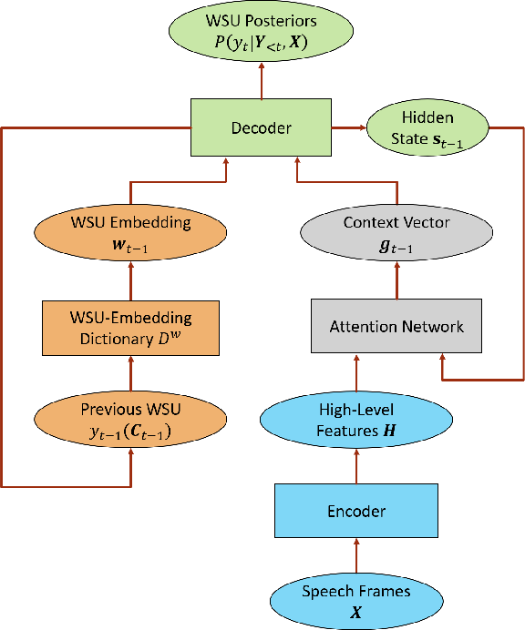 Figure 1 for Character-Aware Attention-Based End-to-End Speech Recognition