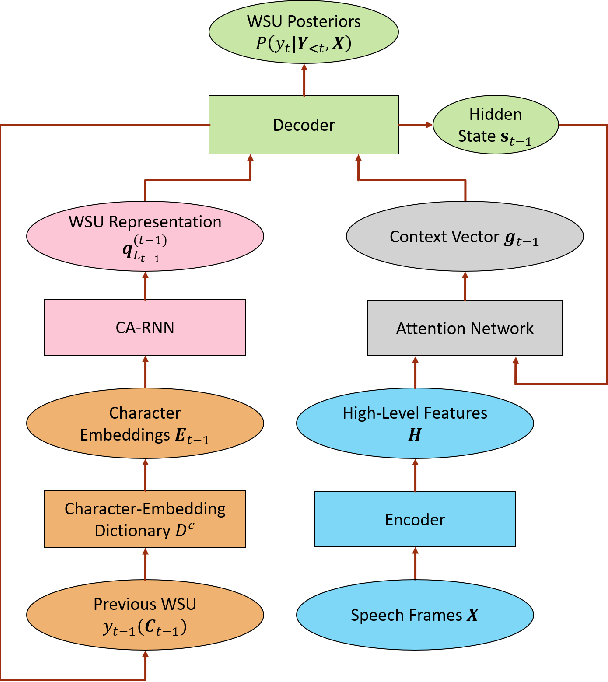 Figure 3 for Character-Aware Attention-Based End-to-End Speech Recognition