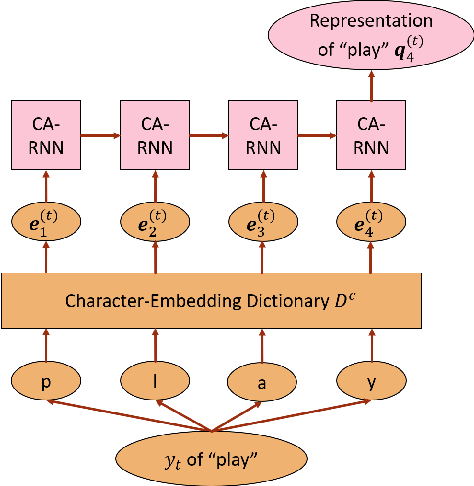 Figure 4 for Character-Aware Attention-Based End-to-End Speech Recognition