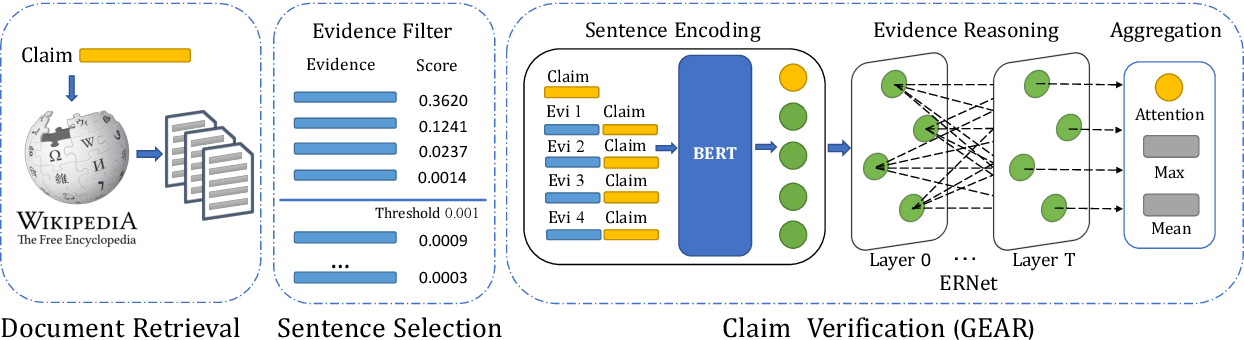 Figure 2 for GEAR: Graph-based Evidence Aggregating and Reasoning for Fact Verification