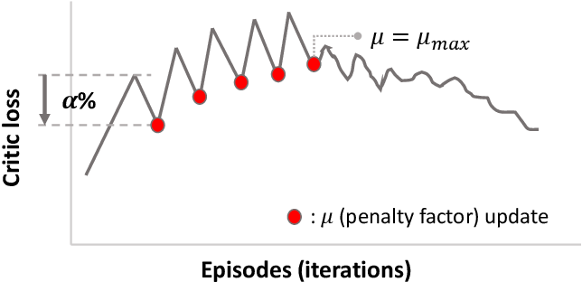 Figure 1 for Dynamic penalty function approach for constraints handling in reinforcement learning
