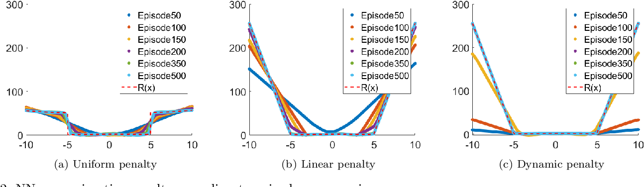 Figure 3 for Dynamic penalty function approach for constraints handling in reinforcement learning