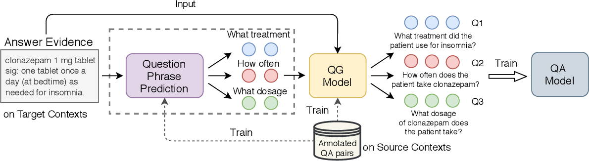 Figure 1 for CliniQG4QA: Generating Diverse Questions for Domain Adaptation of Clinical Question Answering