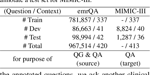 Figure 2 for CliniQG4QA: Generating Diverse Questions for Domain Adaptation of Clinical Question Answering