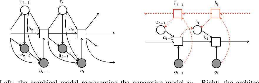 Figure 1 for Learning Dynamics Model in Reinforcement Learning by Incorporating the Long Term Future