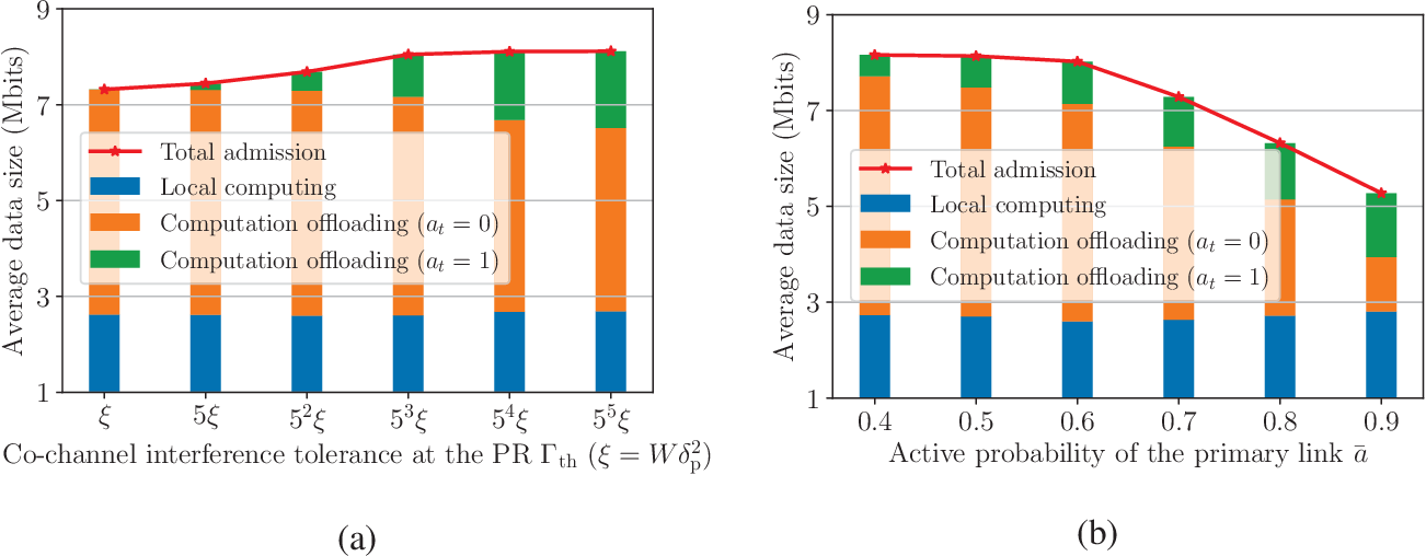 Figure 4 for Online Cognitive Data Sensing and Processing Optimization in Energy-harvesting Edge Computing Systems
