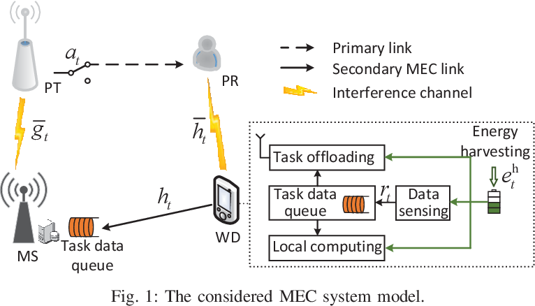 Figure 1 for Online Cognitive Data Sensing and Processing Optimization in Energy-harvesting Edge Computing Systems
