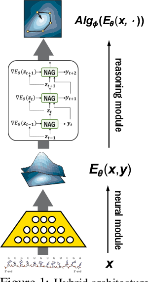 Figure 1 for Understanding Deep Architectures with Reasoning Layer