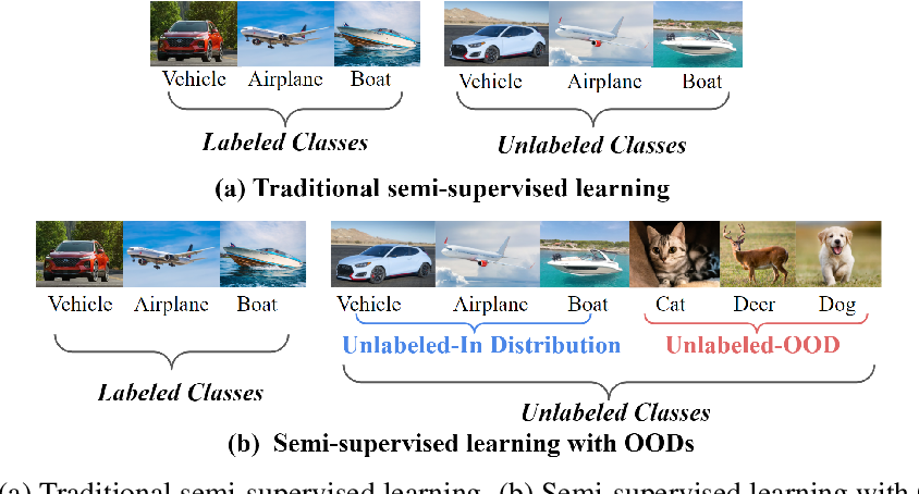 Figure 1 for Robust Semi-Supervised Learning with Out of Distribution Data