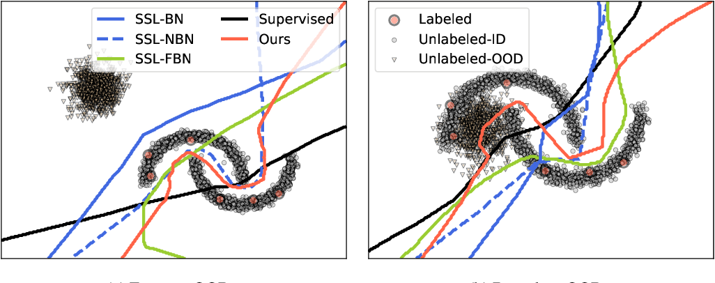 Figure 3 for Robust Semi-Supervised Learning with Out of Distribution Data