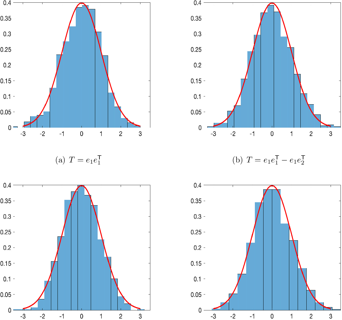 Figure 2 for Statistical Inferences of Linear Forms for Noisy Matrix Completion