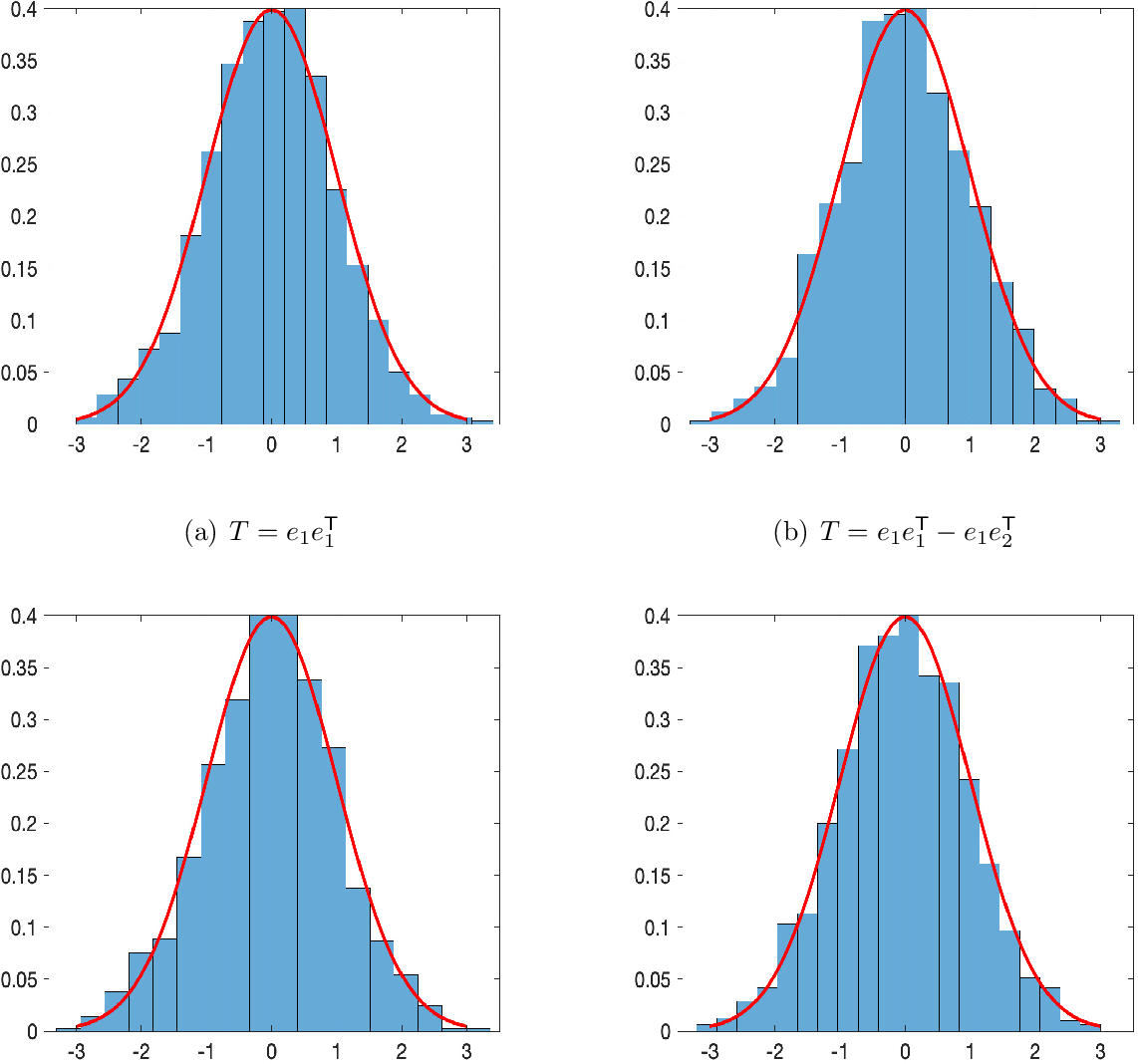 Figure 3 for Statistical Inferences of Linear Forms for Noisy Matrix Completion