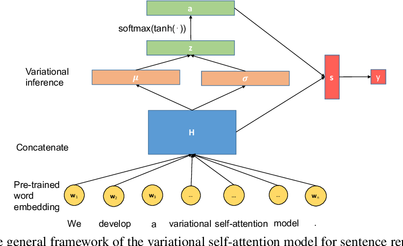 Figure 1 for Variational Self-attention Model for Sentence Representation