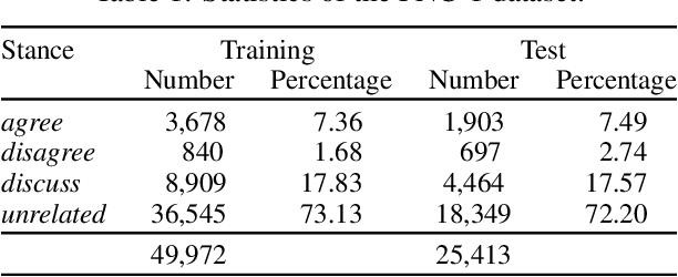 Figure 2 for Variational Self-attention Model for Sentence Representation