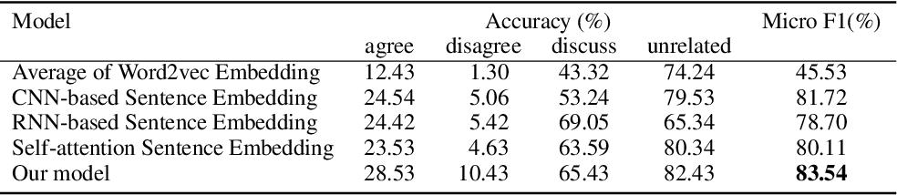 Figure 3 for Variational Self-attention Model for Sentence Representation