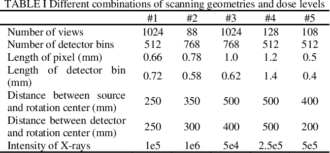 Figure 4 for CT Reconstruction with PDF: Parameter-Dependent Framework for Multiple Scanning Geometries and Dose Levels