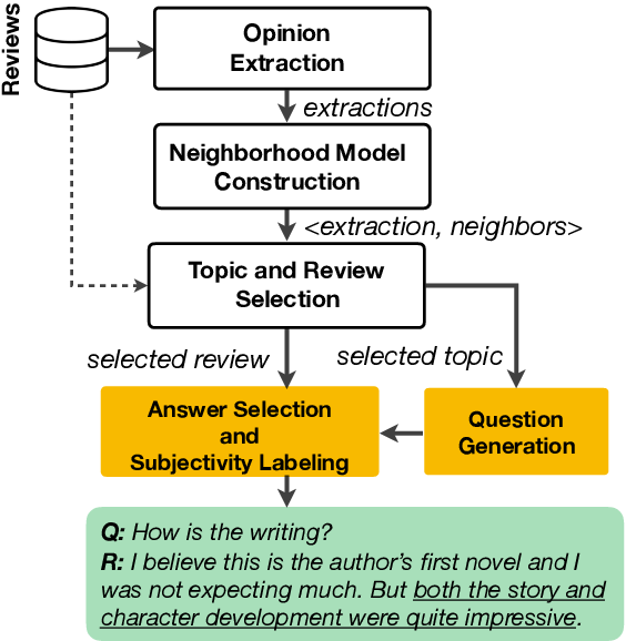 Figure 1 for SubjQA: A Dataset for Subjectivity and Review Comprehension