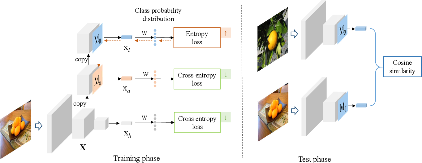 Figure 1 for Learning from Adversarial Features for Few-Shot Classification