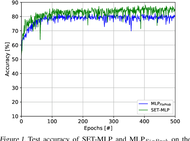 Figure 2 for Sparse evolutionary Deep Learning with over one million artificial neurons on commodity hardware