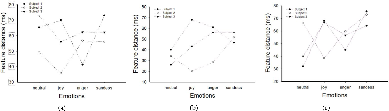 Figure 2 for Detection and Analysis of Emotion From Speech Signals
